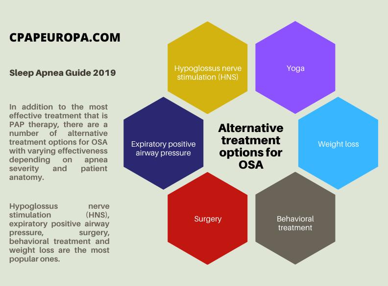 Sleep apnea guide 2019 - 2020 alternative treatment