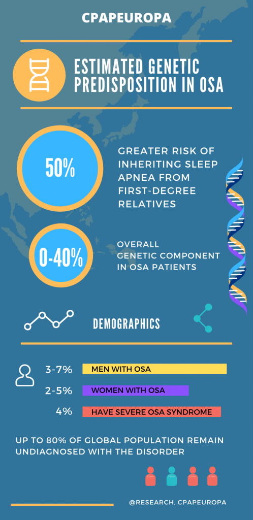 Genetic inheritance in obstructive sleep apnea.