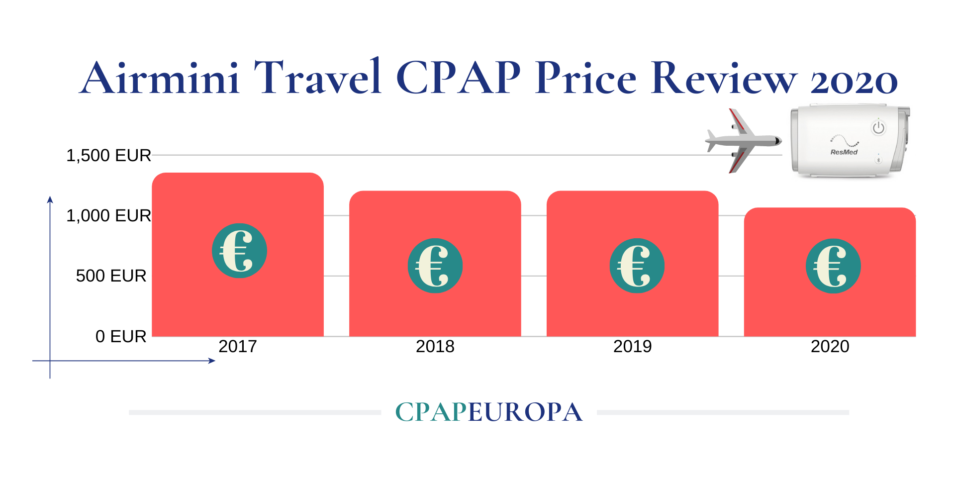 Resmed Travel CPAP Price Review