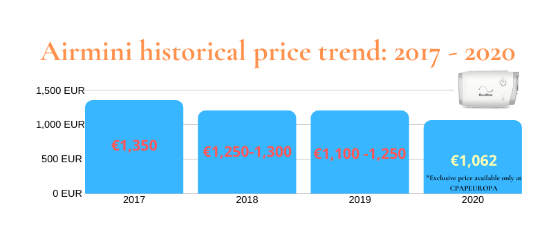 Airmini historical price chart 2020