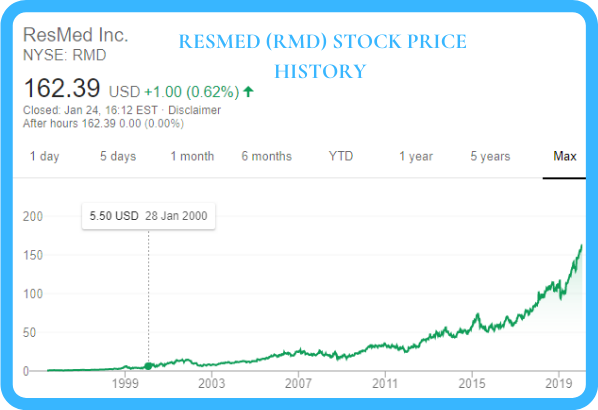 Resmed Stock Price Chart