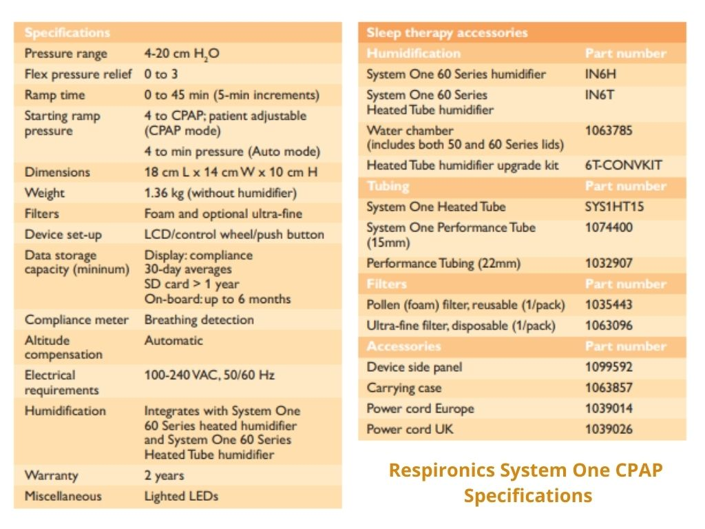 Philips Respironics System One Specifications